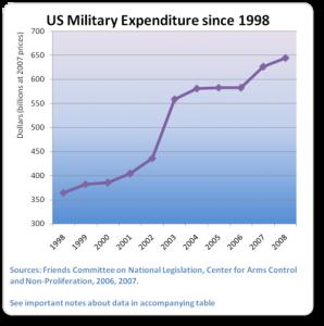 us-spending-1998-2008