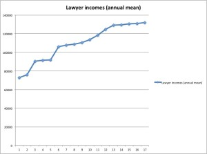 Lawyer Incomes 1997-2013