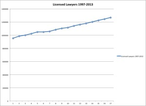 Licensed Lawyers 1997-2013