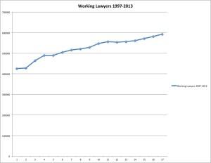 Working Lawyers US 1997-2013